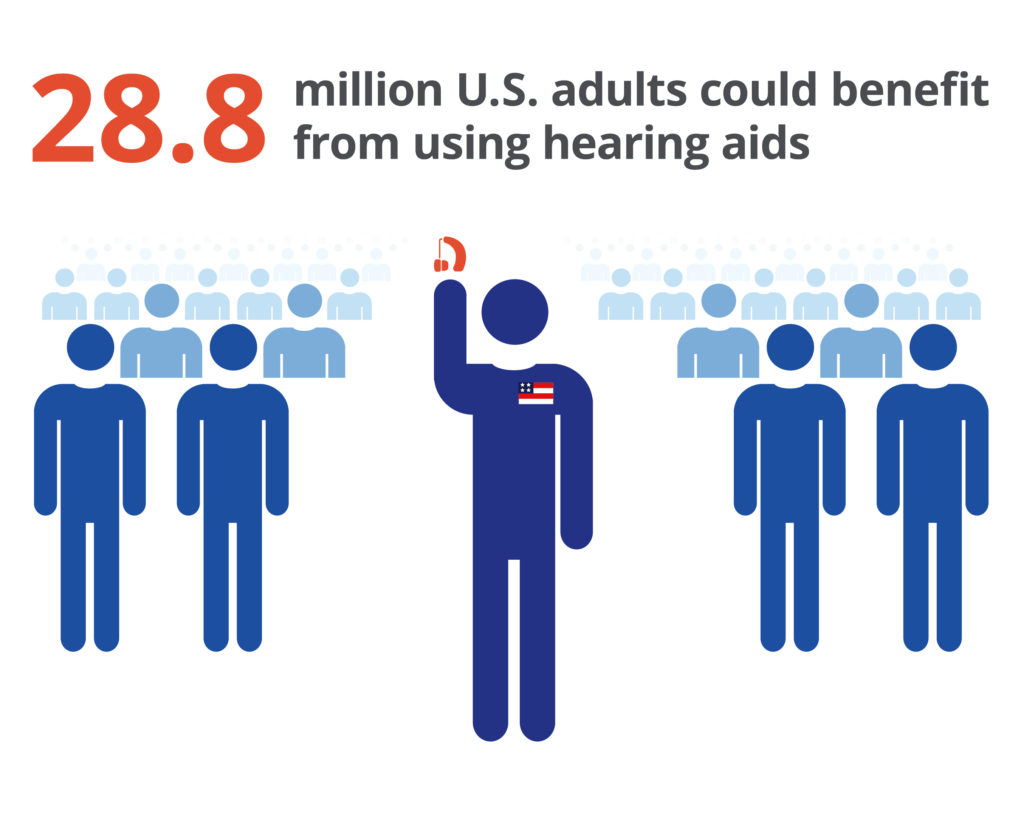 Hearing Loss Statistics - Hearing Center of Broward & Palm Beach